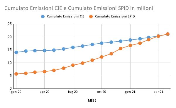 Cumulato Emissioni CIE e Cumulato Emissioni SPID in milioni (1)