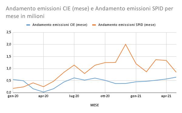 Andamento emissioni CIE (mese) e Andamento emissioni SPID per mese in milioni